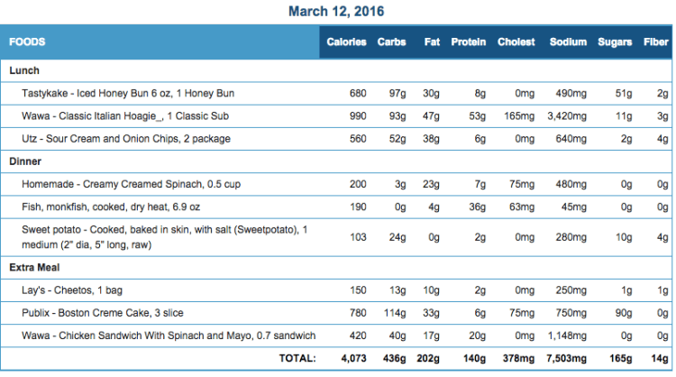 Mike's Diet Journal Entry for March 12 2016