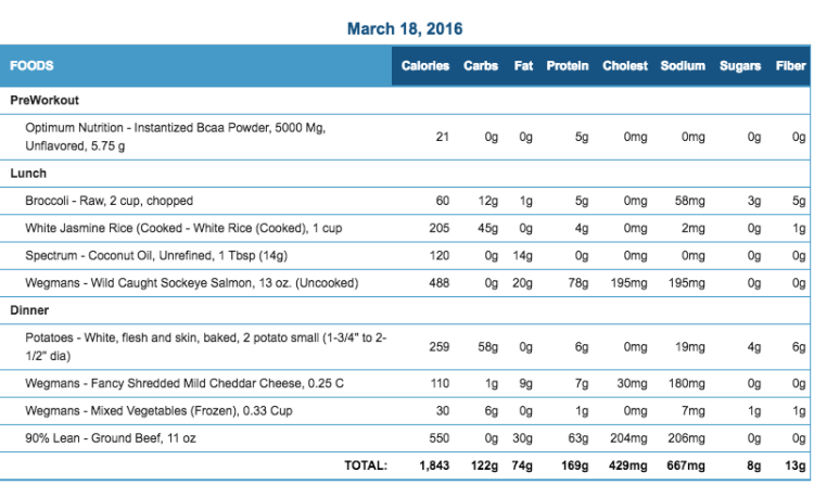 Mike's Diet Journal Entry for March 18 2016