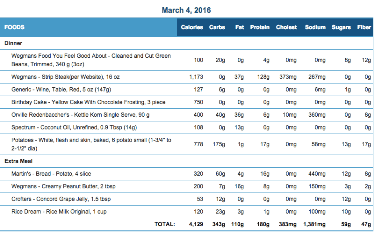 Mike's Diet Journal Entry for March 4 2016