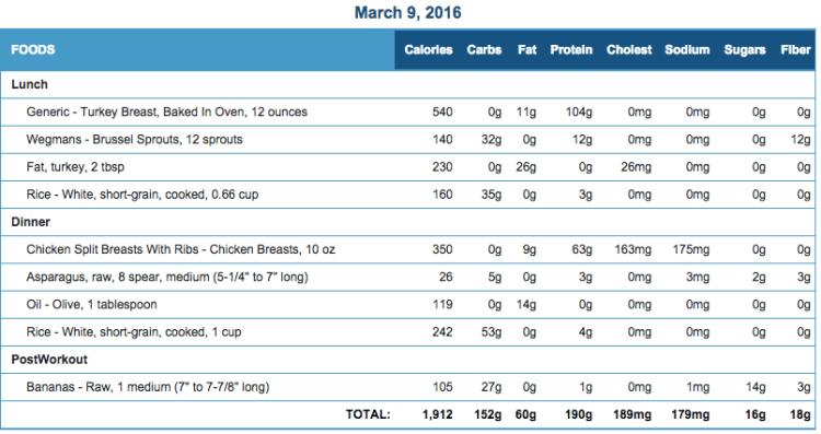 Mike's Diet Journal Entry for March 9 2016