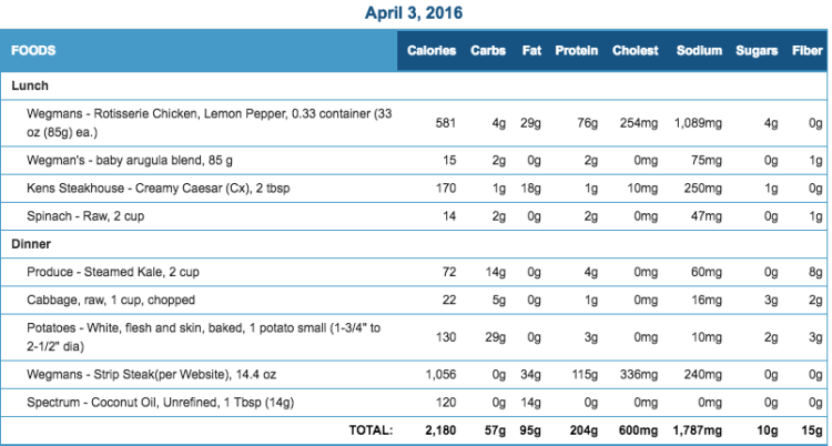 Mike's Diet Journal Entry for April 3 2016