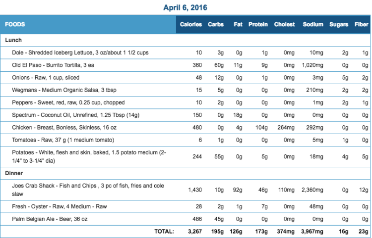 Mike's Diet Journal Entry for April 6 2016