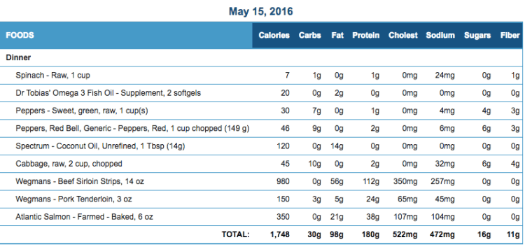 Mike's Diet Journal Entry for May 15 2016