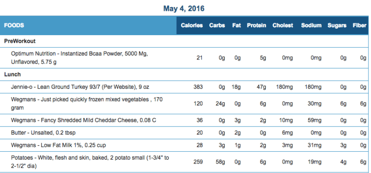Mike's Diet Journal Entry for May 4 2016