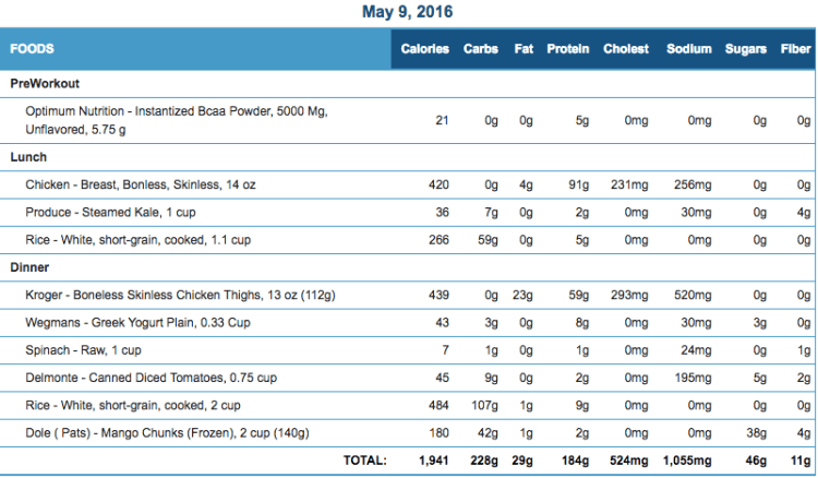 Mike's Diet Journal Entry for May 9 2016