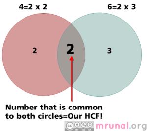 [Aptitude] LCM, HCF, GCD: Basic concept, calculation, applications explained » Mrunal