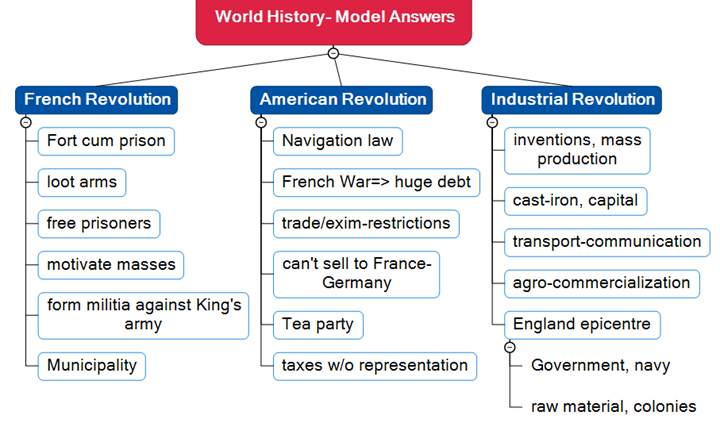 GS1 Model Answers World History Set#1 By Roman Saini