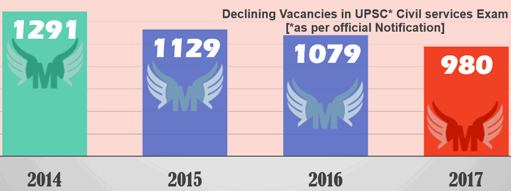 IAS vacancies are declining