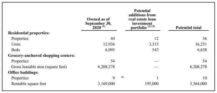 APTS Real Estate assets