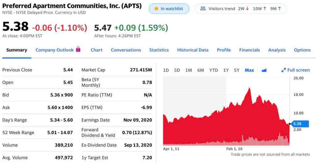 APTS Stock