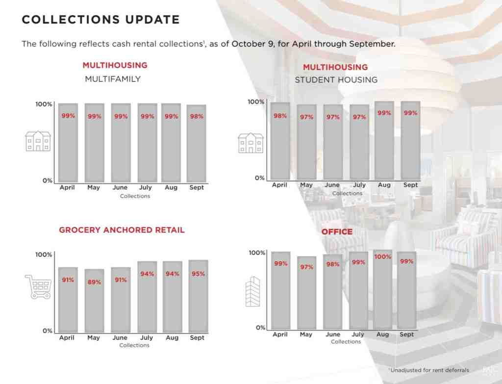 Preferred Apartment Communities APTS Rent Collections Update