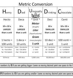 Metric System Handout [ 1132 x 1514 Pixel ]