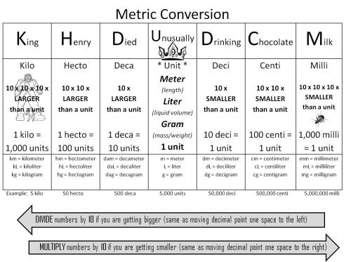small resolution of Metric System Handout