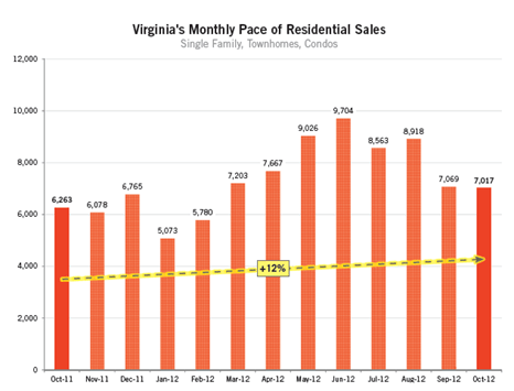 The pace of Virginia home sales continued to increase in October 2012 with a 12% increase to 7,017 home sales -- after only a 2% increase between September 2011 and 2012. Low unemployment rates in Virginia, as well as record low mortgage interest rates, have helped Virginia's residential housing market continue to grow throughout 2012. Monthly home sales are likely to remain at current levels through the end of the year, before declining in January.