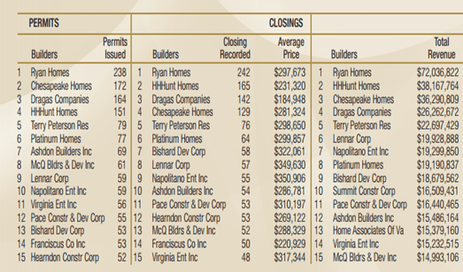 top 15 home builders in hampton roads for 2012