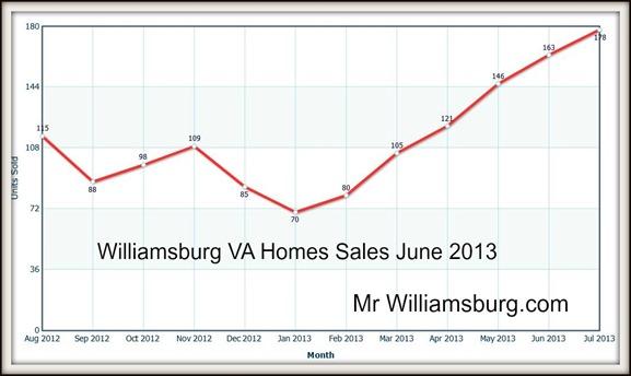 williamsburg va home sales June 2013