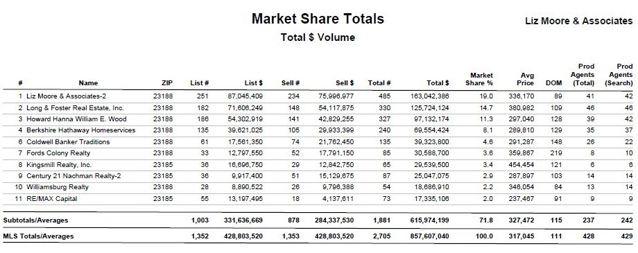 Market share page 2