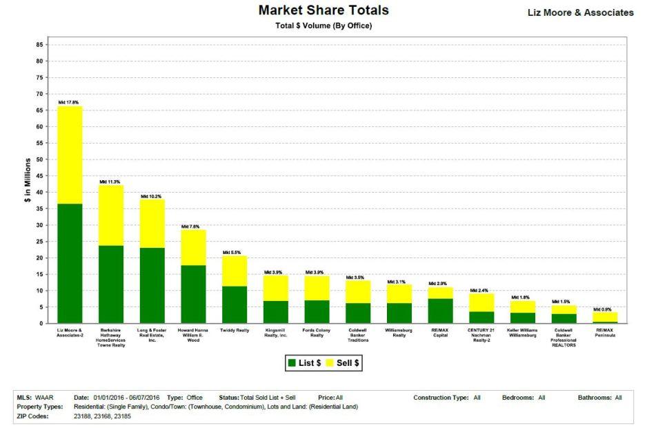 2016 May YTD Market Share