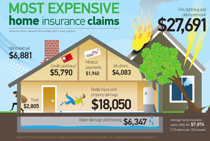 Why Insurance For Vacant Homes Is Hard To Find Mr Williamsburg