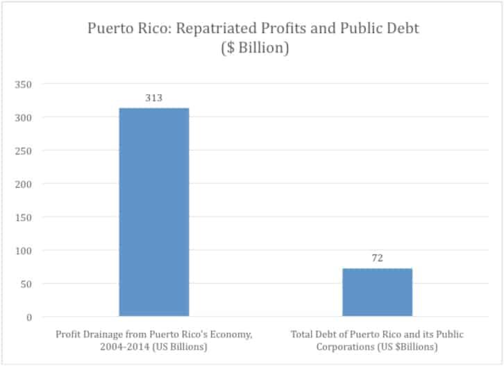 Puerto Rico: Repatriated Profits and Public Debt