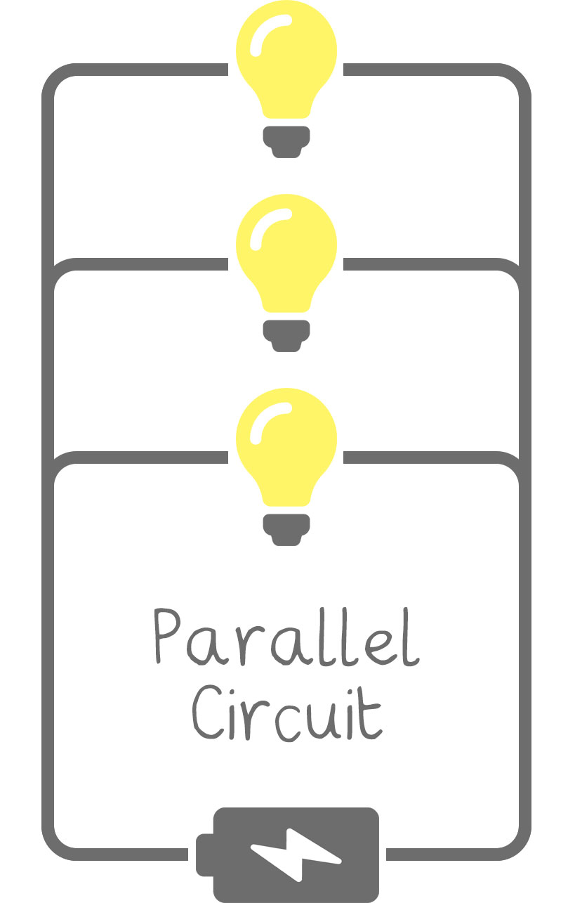 medium resolution of while parallel circuits are more complex in terms of wiring the looped nature of every component means that even if one lamp stops working the other lamps