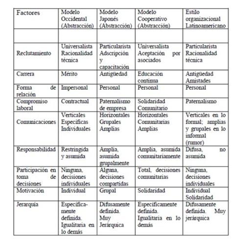 Caracteristicas de las Organizaciones