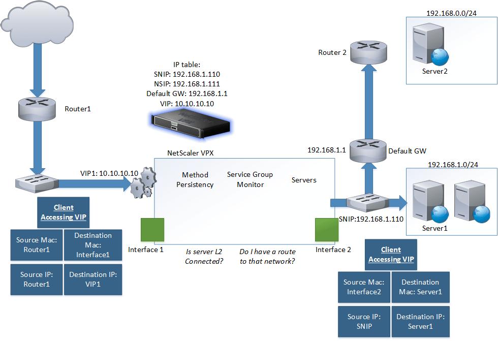 Netscaler And Traffic Flow Explained Marius Sandbu