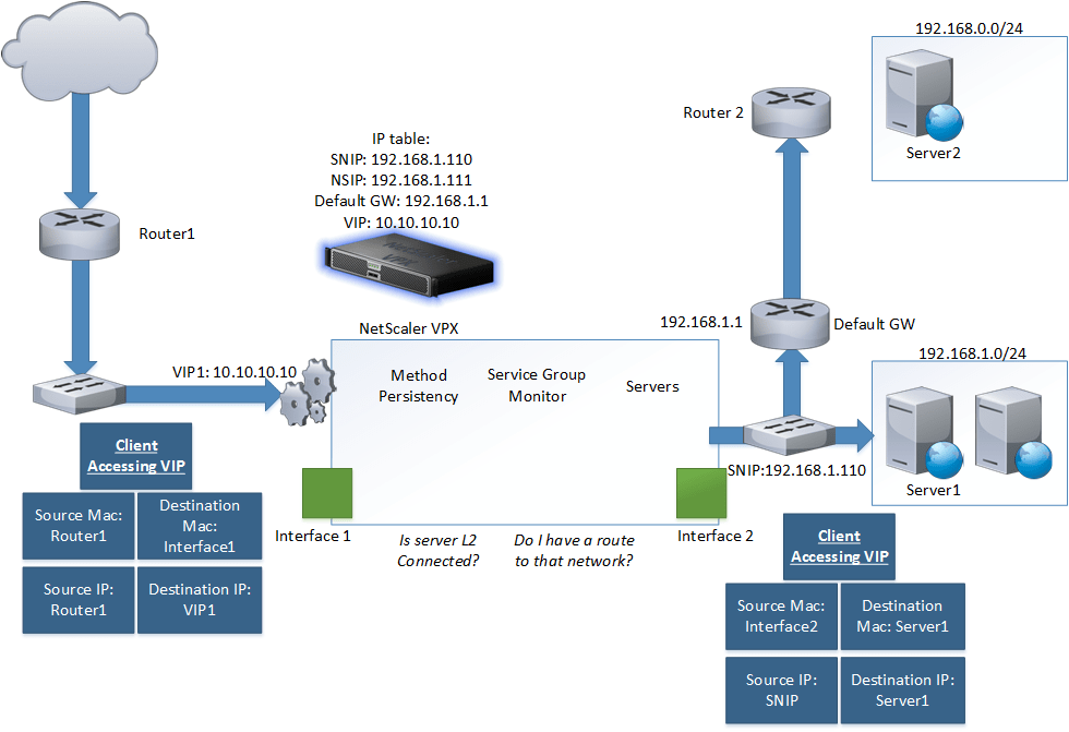 citrix netscaler diagram ac motor wiring and traffic flow explained marius sandbu it blog client accesses a vip all will be directed to the where destimation mac interface 1 remember that on