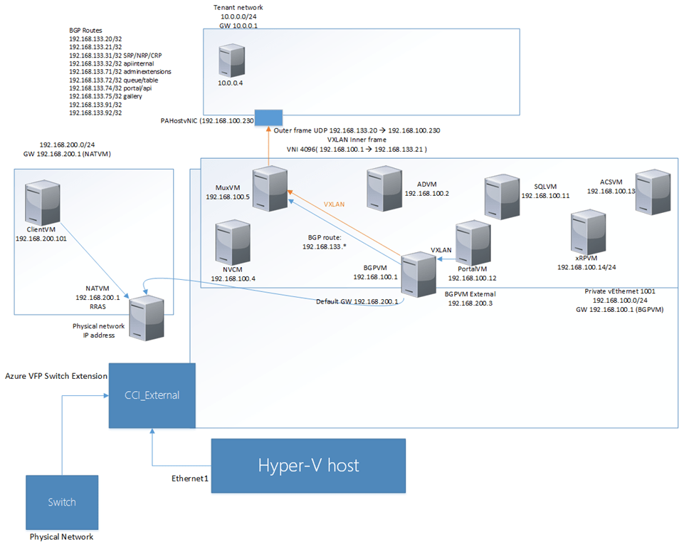 Azure Stack networking overview and use of BGP and VXLAN | Marius Sandbu