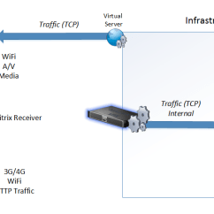 Citrix Netscaler Diagram Light Switch To Outlet Wiring Image Result For Electrical With Tcp Profiles Marius Sandbu It Blog Our End Users Access Resources Differently Instnace On One Hand We Might Have Using Receiver Which Is Dependant Having A Good
