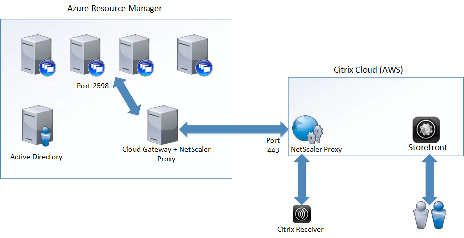 citrix netscaler diagram 1995 dodge ram 1500 trailer wiring cloud remote setup with gateway services marius when a user tries to start an application using the hosted storefront it would generate ica session which pointed proxy