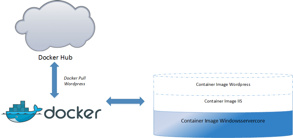 What is containers and container ecossytem | Marius Sandbu