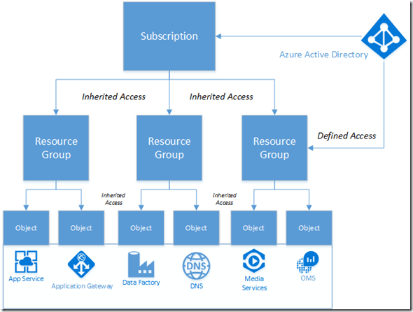 Microsoft Azure and Security Best Pratices – Part 1 Identity