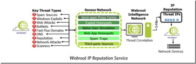 NetScaler IP Reputation feature and Webroot | Marius Sandbu