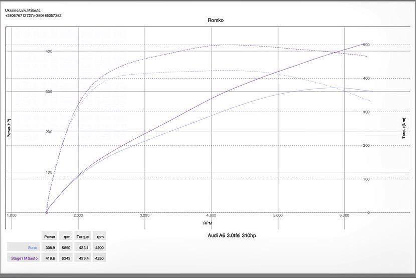 Чип тюнинг Stage1 Audi A6 C7 3.0TFSI 310hp