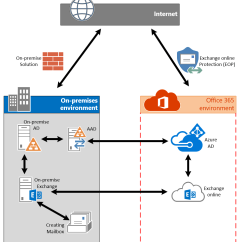Sharepoint 2010 Site Diagram Cat5 Phone Jack Wiring Fixing Mailbox Enabled Cloud-only User Accounts In Office 365 For Hybrid Migrations | Msb365