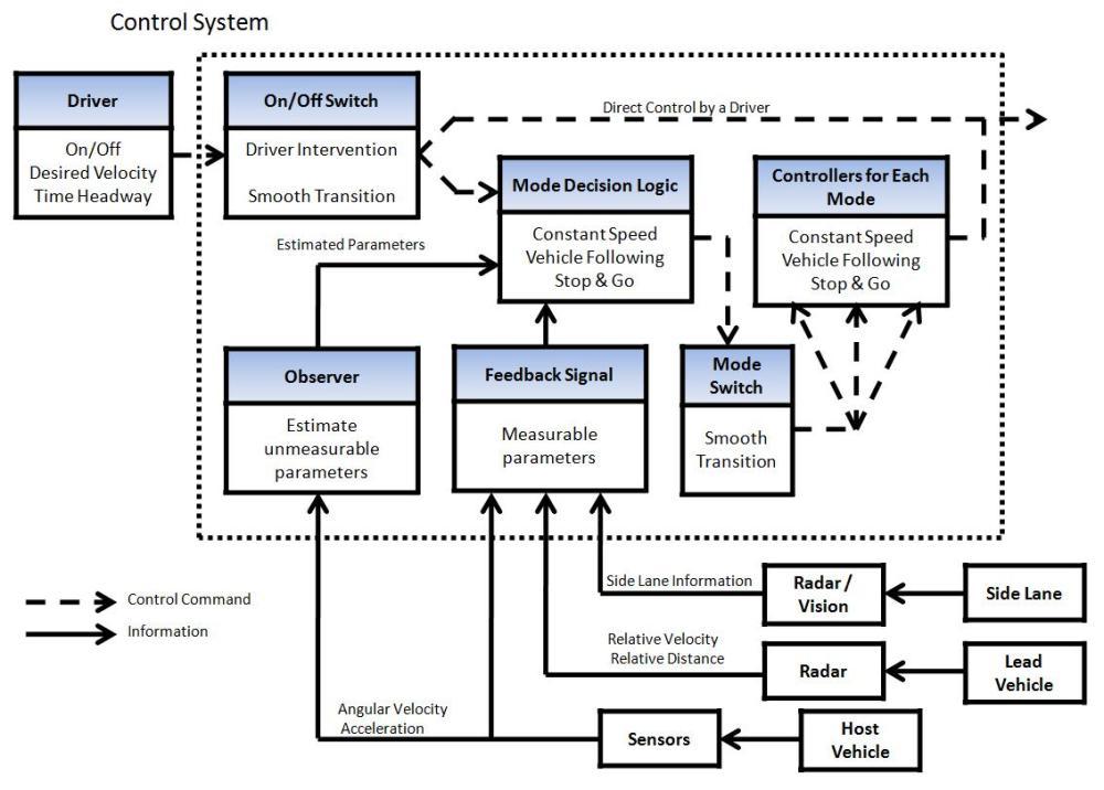 medium resolution of acc system control