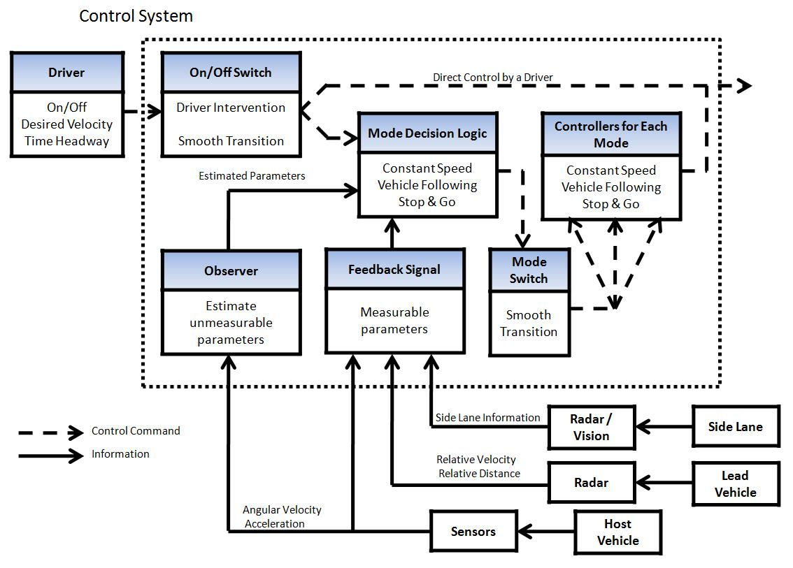 hight resolution of acc system control