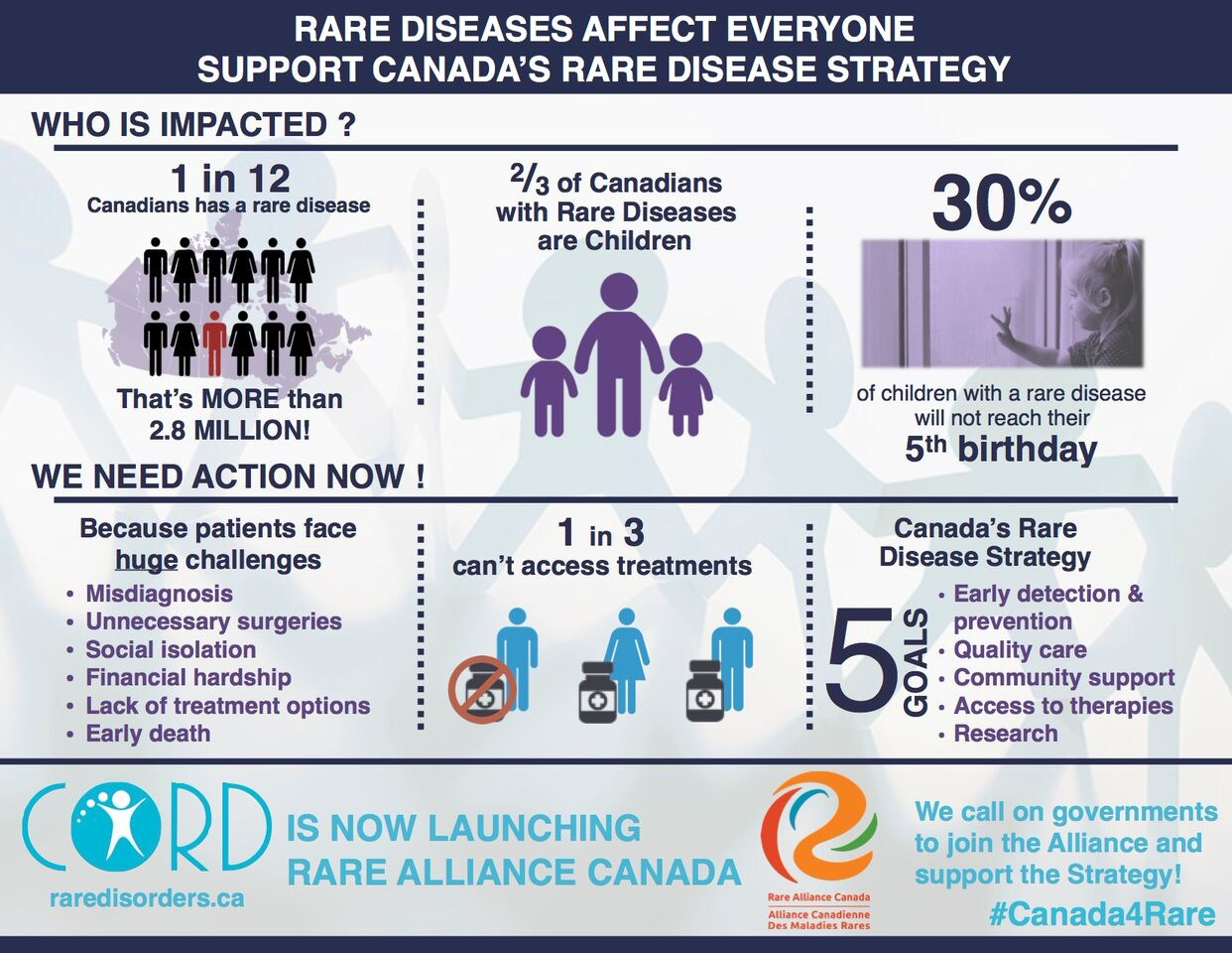 Insight into Ultra Rare Diseases 3