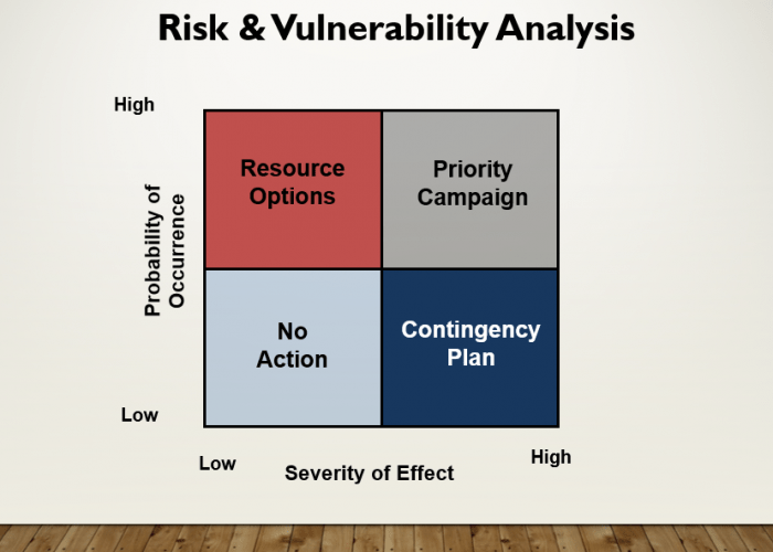 category management risk