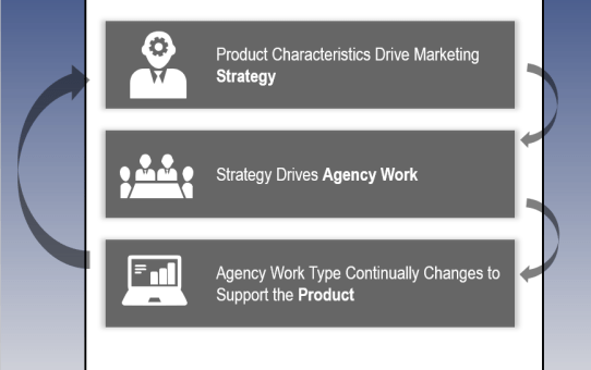 Proactive Management of Agencies throughout the Product Life Cycle