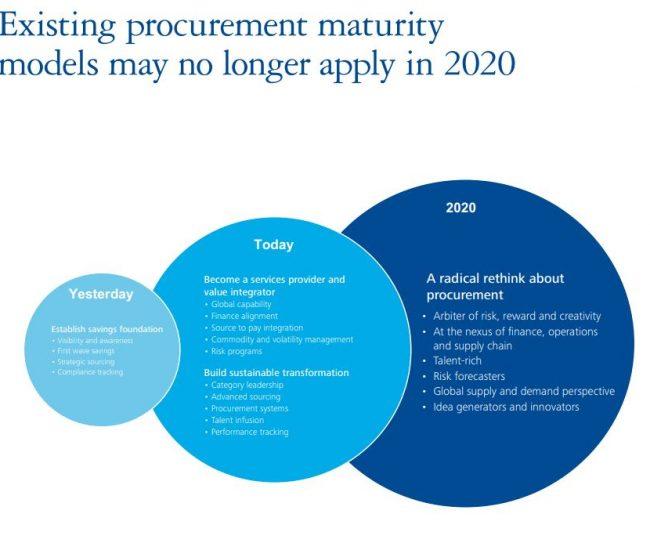 cure procurement