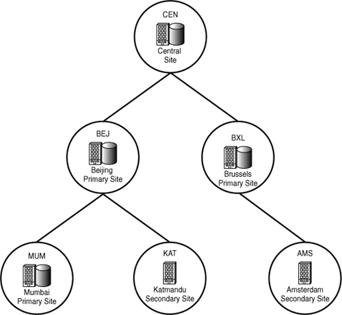 System Center Configuration Manager 2007 : Hierarchy