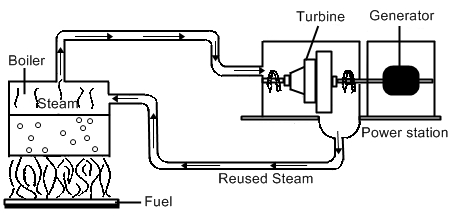 Fossil Fuel Power Plant Operating Diagram Coal Fired Power Plant