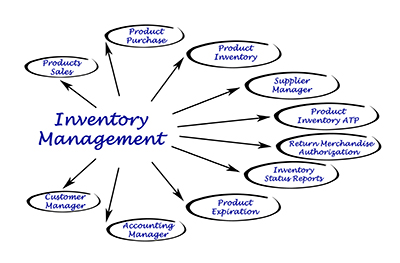 inventory management model diagram 1989 jeep wrangler wiring implicit here is the fact that a function of company s business e g whether it build to stock or order