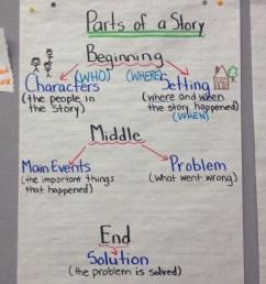 Hutchings Computer Lab: 3rd Grade Story Starters \u0026 Google Docs [ 3264 x 2448 Pixel ]