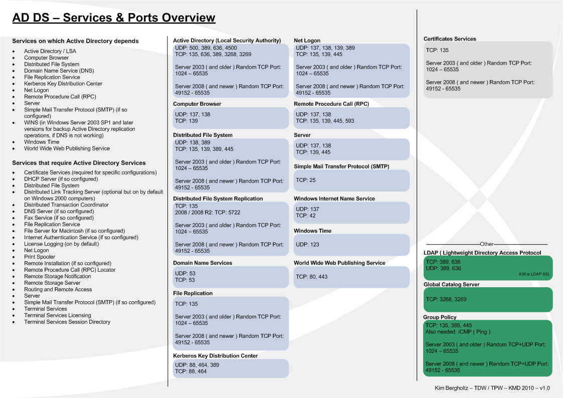 hight resolution of ad ds services and ports overview
