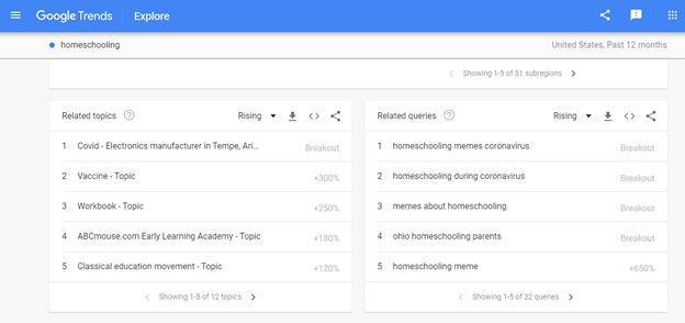 Screenshot showing Google Trends related topics and queries