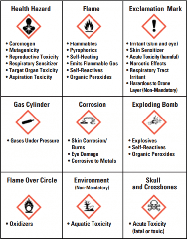Osha Secondary Container Label Template : secondary, container, label, template, Intro, Hazard, Communication,, Three:, Labeling, Requirements, MSDSonline