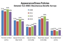 Summer Dress Code Policy for Employees